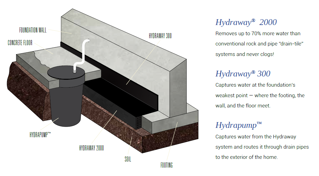 crawl space waterproofing diagram